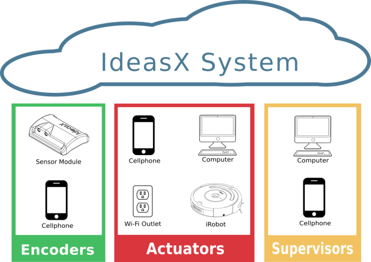 IdeasX connected